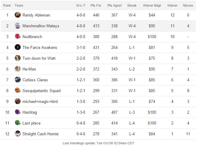 screenshot-football.fantasysports.yahoo.com 2015-10-06 07-22-45
